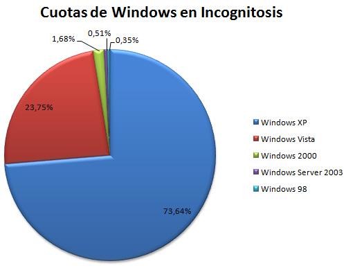 linux-en-incognitosis-3