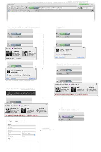 OpenID y Google 4