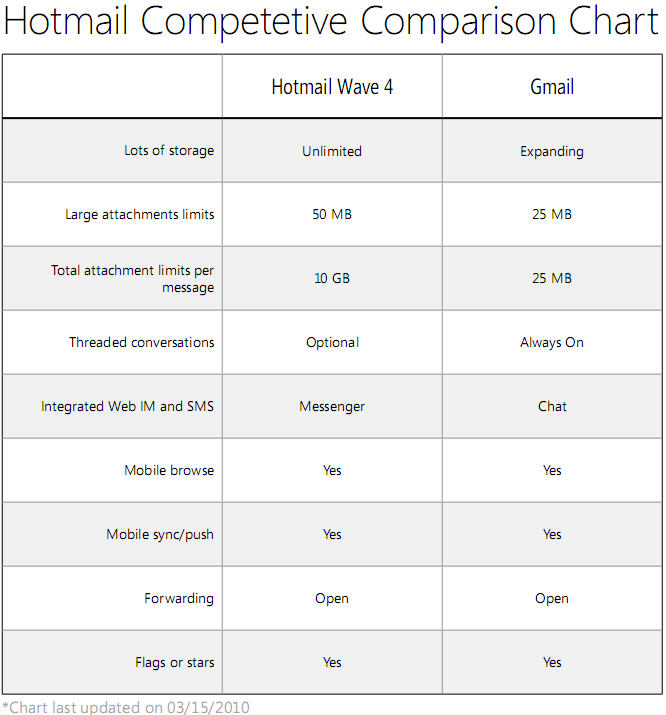 HotmailComparisonChart
