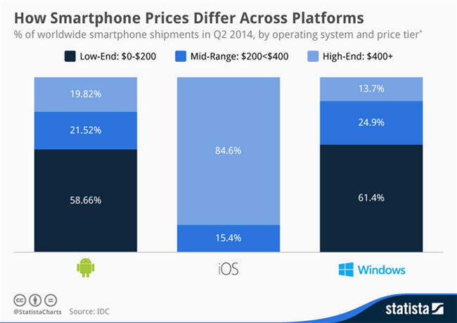 smartphones-statista
