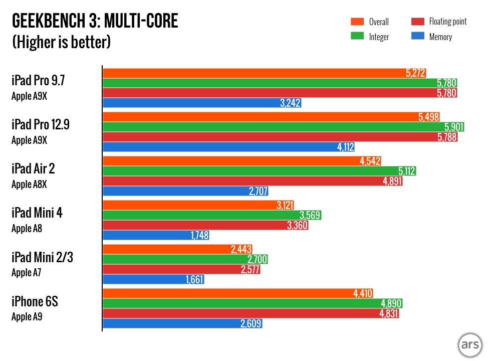 iPad-Pro-9.7-charts.002-980x720