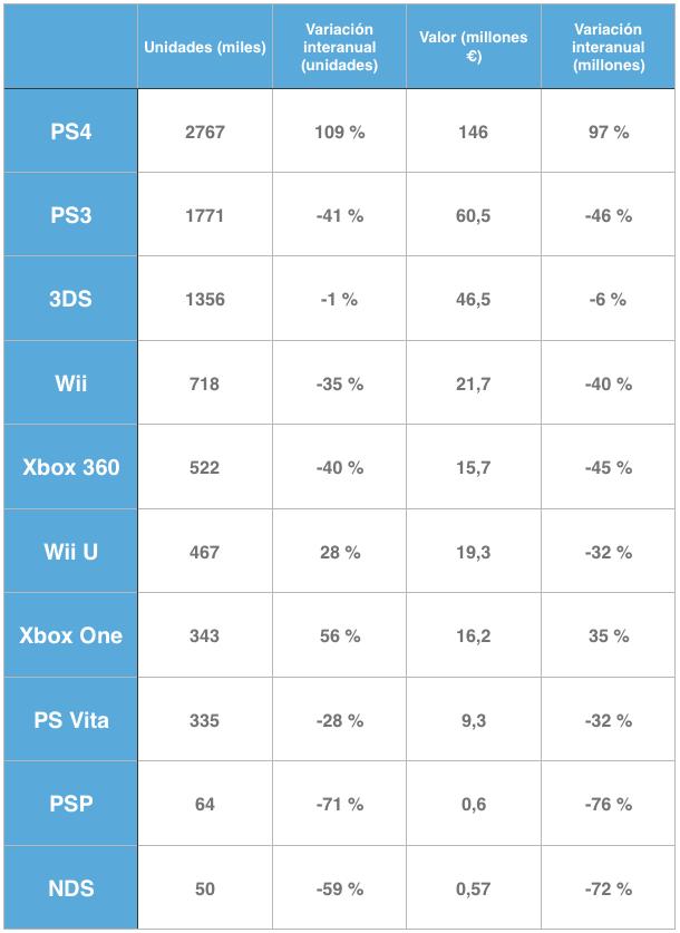 Los números de la Xbox One son para llorar, la verdad. Fuente: Hipertextual